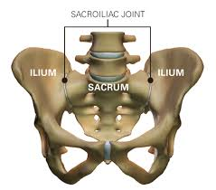 sacroiliac ízületi fájdalom helyreállítás boka rándulás után