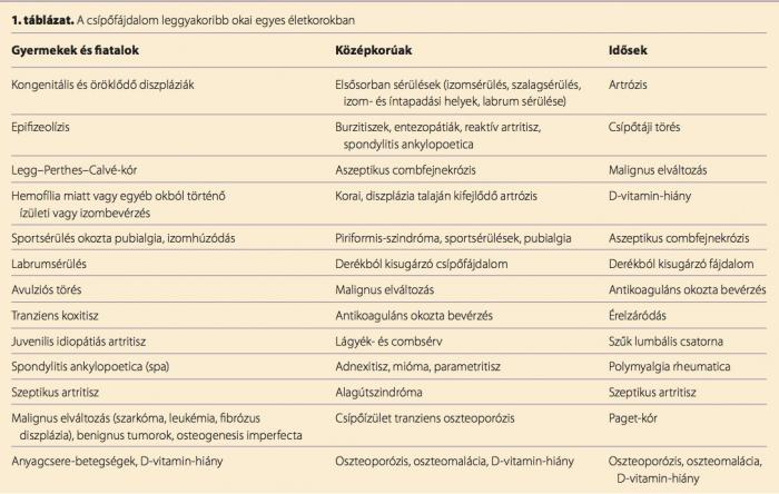 csípőbetegség statisztikák)