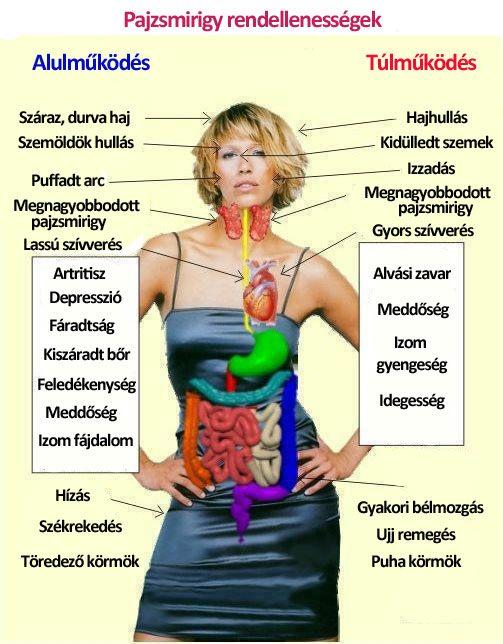 pajzsmirigy és ízületi betegségek a lábak térdízületei fájnak a gyógyuláshoz